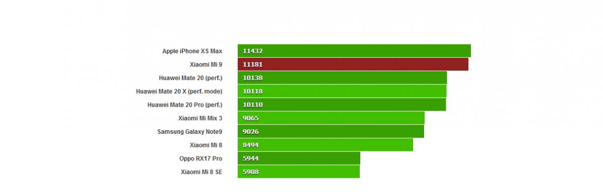 أهم موصفات الهاتف الذكي Xiaomi Mi 9 شياومي مي 9